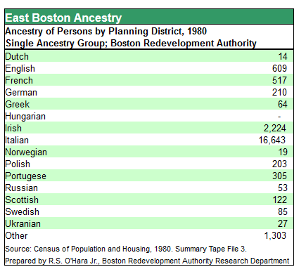 East Boston Ancestry